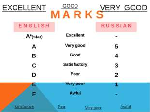 M A R K S  EXCELLENT VERY GOOD Satisfactory Poor Very poor Awful GOOD E N