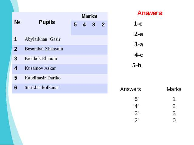 "1-c 2-a 3-a 4-c 5-b Answers: Answers Marks ""5"" 1 ""4"" 2 ""3"" 3 ""2"" 0 № Pupils M..."