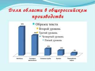 Доля области в общероссийском производстве