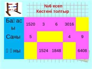 №6 есеп Кестені толтыр Бағасы 1520 3 6 3016 Саны 5 4 9 Құны 1524 1848 6408