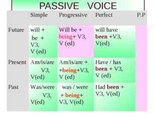 * PASSIVE VOICE Simple ProgressivePerfect P.P Future will + be + V3, V (