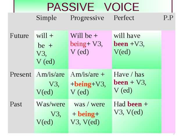 * PASSIVE VOICE Simple ProgressivePerfect P.P Future will + be + V3, V (...