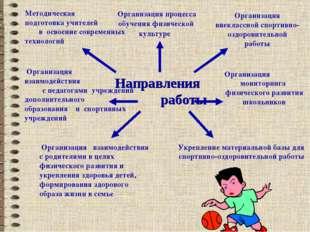 Направления работы Методическая подготовка учителей в освоение современных те