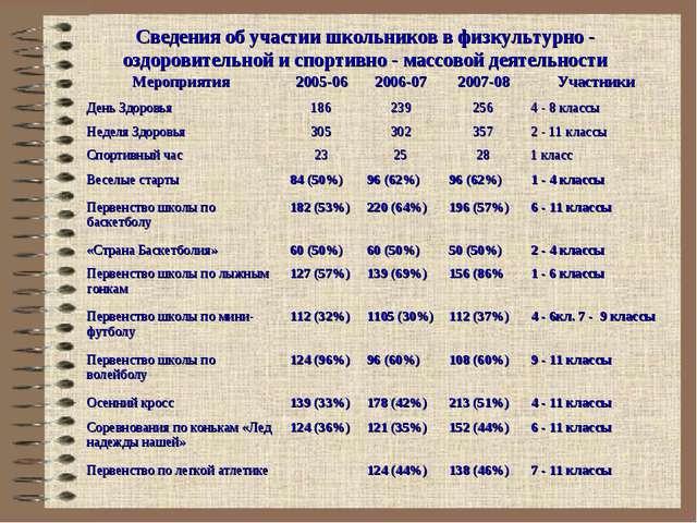 Сведения об участии школьников в физкультурно - оздоровительной деятельности...