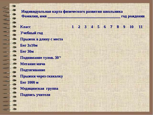 Индивидуальная карта физического развития школьника Фамилия, имя ____________...