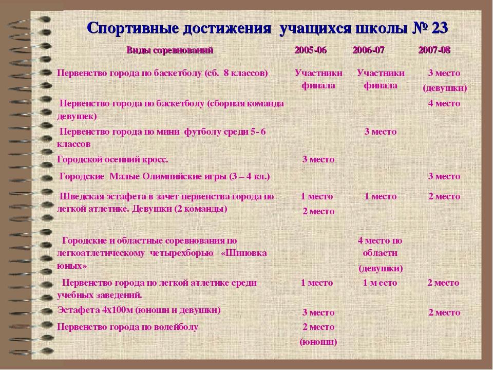 Спортивные достижения учащихся школы № 23 Спортивные достижения учащихся школ...
