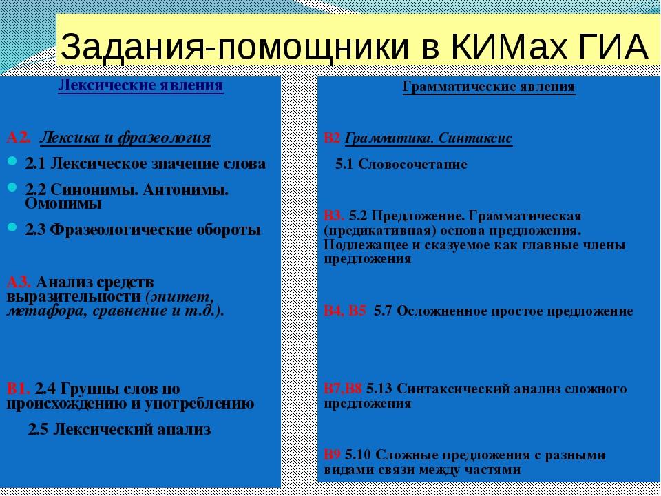 Задания-помощники в КИМах ГИА Лексические явления А2. Лексика и фразеология 2...