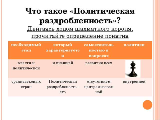Что такое «Политическая раздробленность»? Двигаясь ходом шахматного короля, п...