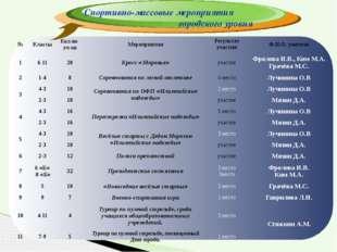 Спортивно-массовые мероприятия городского уровня № Классы Кол-во уч-ов Меропр