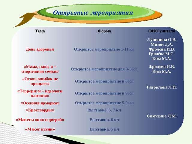 Открытые мероприятия Тема Форма ФИО учителя День здоровья Открытое мероприяти...
