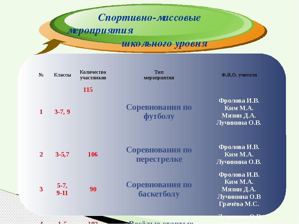 Спортивно-массовые мероприятия школьного уровня № Классы Количество участнико...