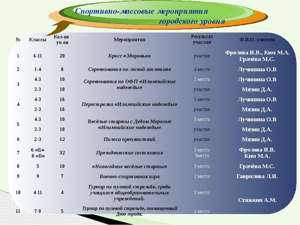 Спортивно-массовые мероприятия городского уровня № Классы Кол-во уч-ов Меропр...