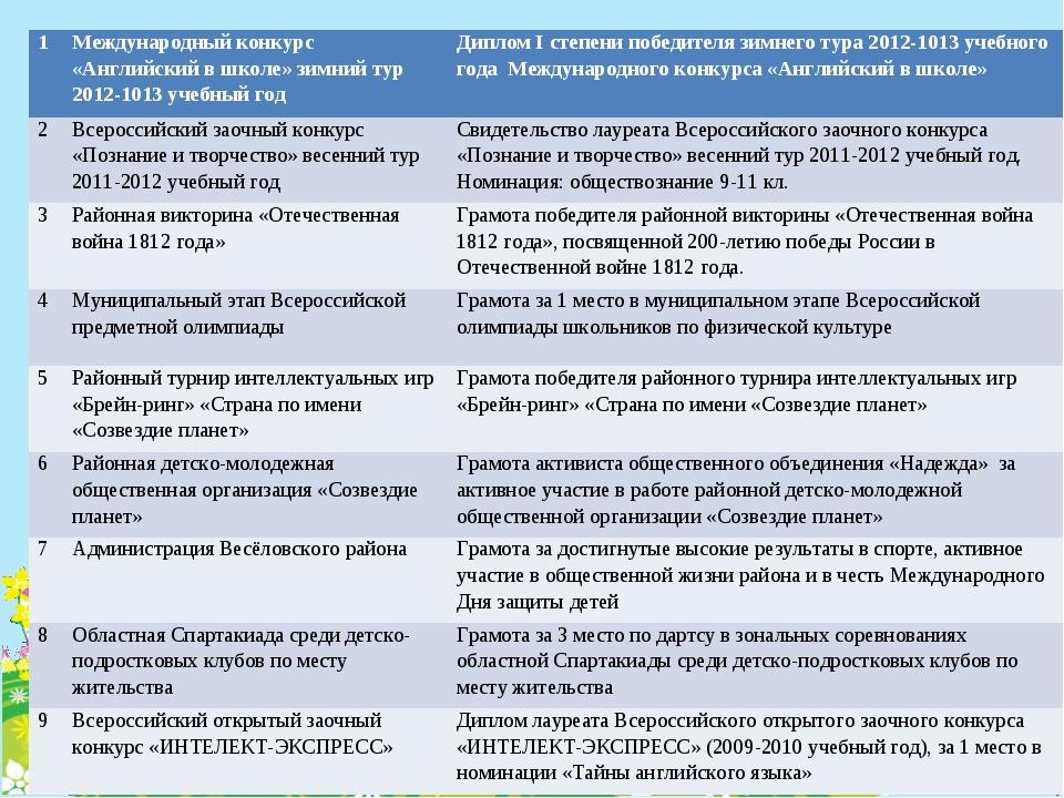 1Международный конкурс «Английский в школе» зимний тур 2012-1013 учебный год...