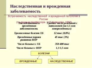 Встречаемость наследственной и врожденной патологии в России (по данным профе