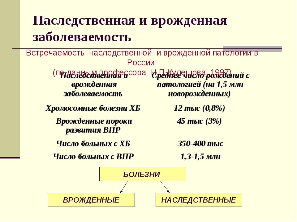 Встречаемость наследственной и врожденной патологии в России (по данным профе...