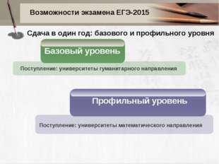 Возможности экзамена ЕГЭ-2015 Базовый уровень Профильный уровень Поступление: