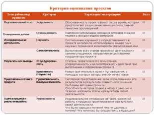Критерии оценивания проектов Этап работы над проектом Критерии Характеристика
