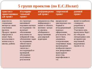 5 групп проектов (по Е.С.Полат) практико-ориентированный проект Исследова-те