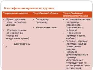 Классификация проектов по группам По времени выполнения По предметной области