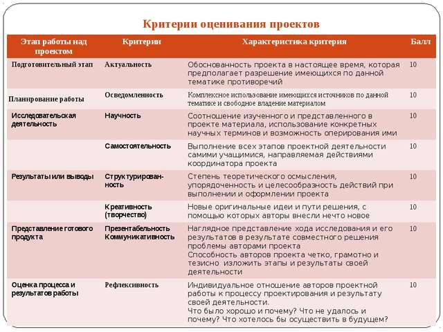 Критерии оценивания проектов Этап работы над проектом Критерии Характеристика...