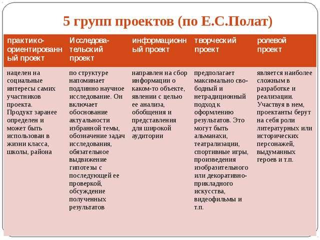 5 групп проектов (по Е.С.Полат) практико-ориентированный проект Исследова-те...