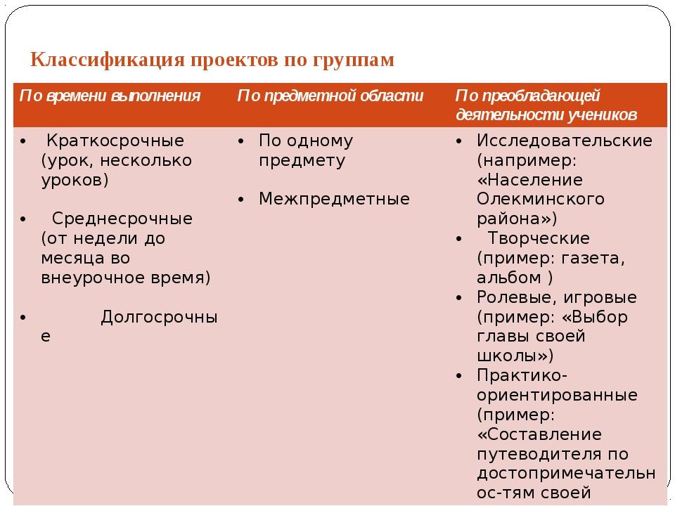 Классификация проектов по группам По времени выполнения По предметной области...