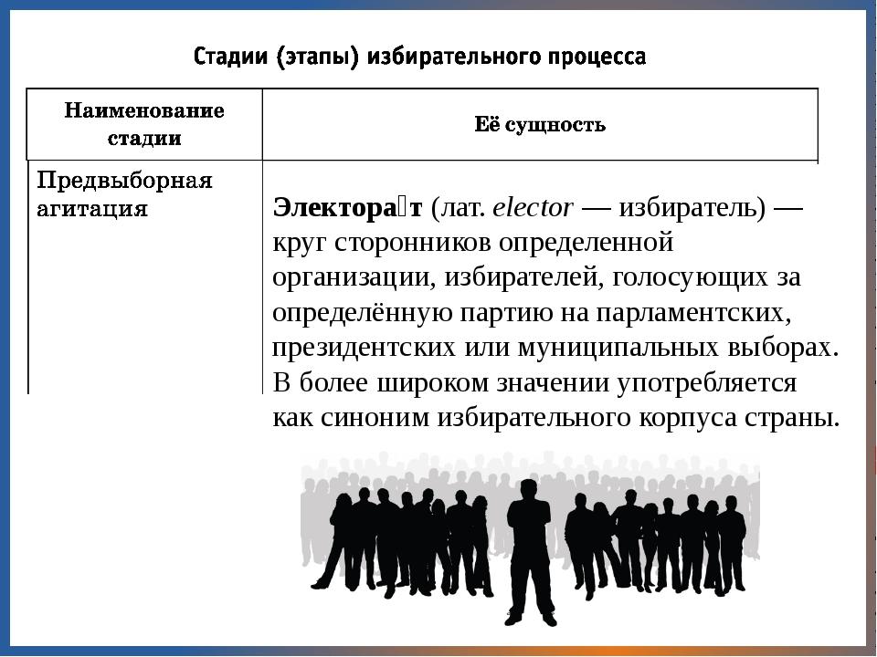 Электора́т(лат.elector— избиратель) —кругсторонников определенной органи...