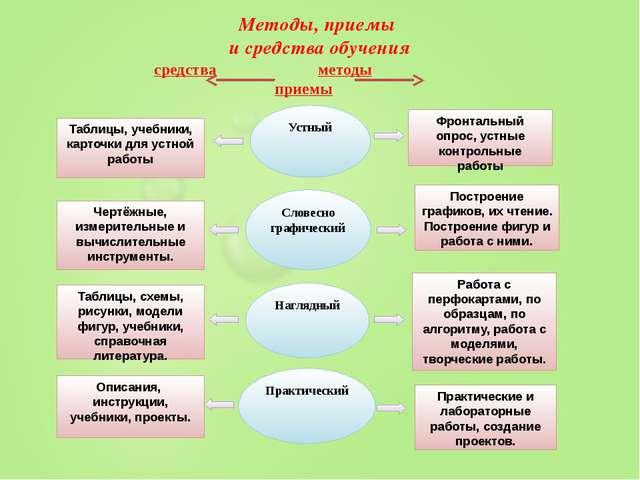 Методы, приемы и средства обучения средства методы приемы Таблицы, учебники,...