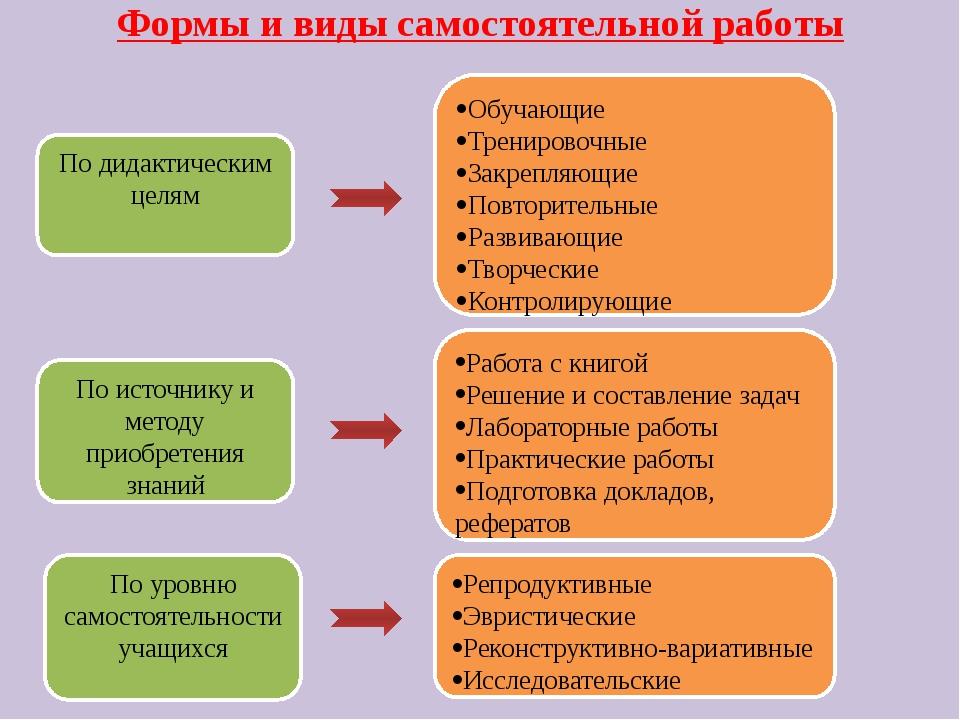 Формы и виды самостоятельной работы По дидактическим целям По источнику и ме...