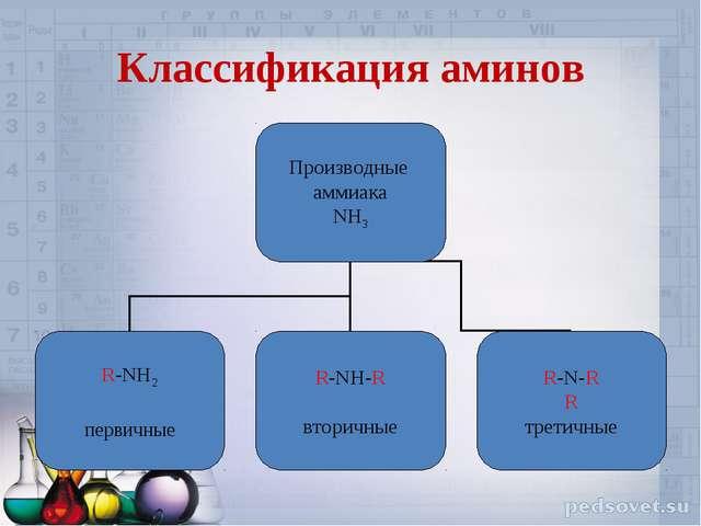 Классификация аминов