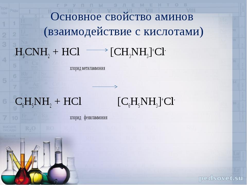 Основное свойство аминов (взаимодействие с кислотами) H3CNH2 + HCl [CH3NH3]+C...