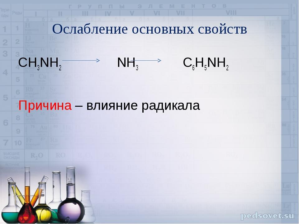 Ослабление основных свойств CH3NH2 NH3 C6H5NH2 Причина – влияние радикала