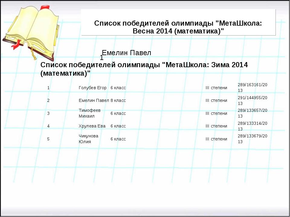 """Список победителей олимпиады """"МетаШкола: Весна 2014 (математика)"""" Список побе..."""
