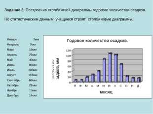 Задание 3. Построение столбиковой диаграммы годового количества осадков. По с