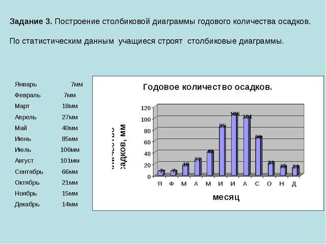 Задание 3. Построение столбиковой диаграммы годового количества осадков. По с...