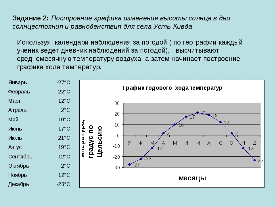 Задание 2: Построение графика изменения высоты солнца в дни солнцестояния и р...