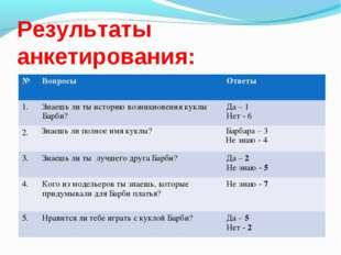 Результаты анкетирования: №ВопросыОтветы 1.Знаешь ли ты историю возникнове