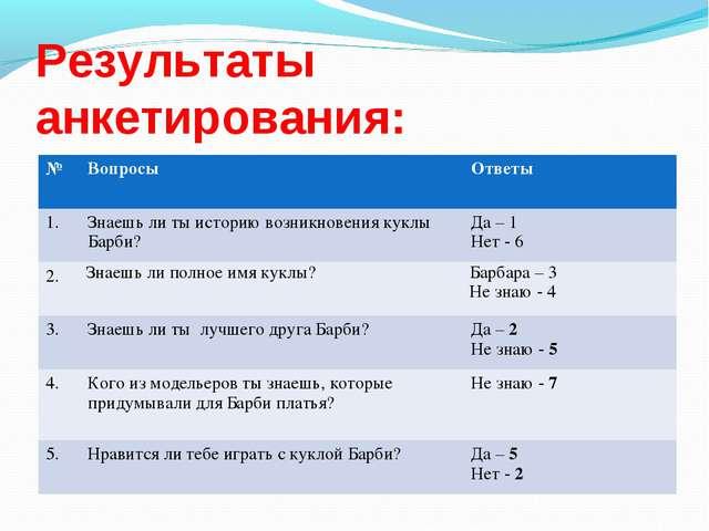 Результаты анкетирования: №ВопросыОтветы 1.Знаешь ли ты историю возникнове...