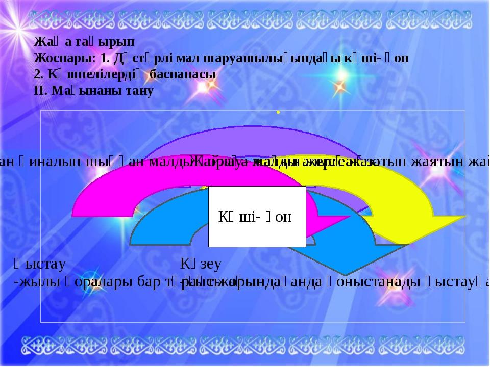 . Жаңа тақырып Жоспары: 1. Дәстүрлі мал шаруашылығындағы көші- қон 2. Көшпел...