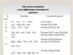 Кислотно-основная классификация катионов по группам Гр Катионы Групповой реаг