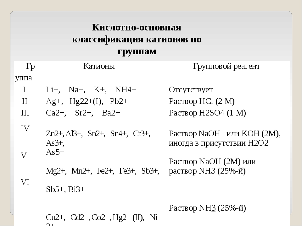 Кислотно-основная классификация катионов по группам Гр Катионы Групповой реаг...