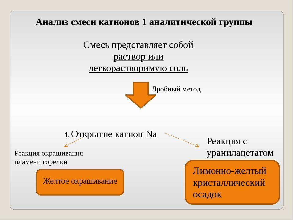 Анализ смеси катионов 1 аналитической группы Смесь представляет собой раствор...