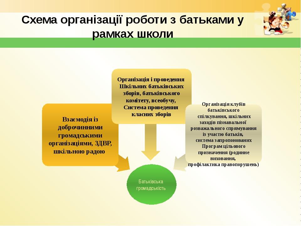 Схема організації роботи з батьками у рамках школи