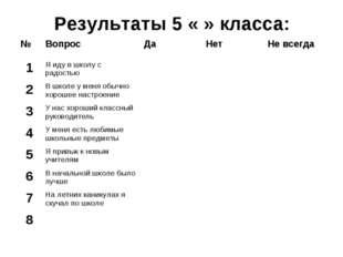 Результаты 5 « » класса: №ВопросДаНетНе всегда 1Я иду в школу с радостью