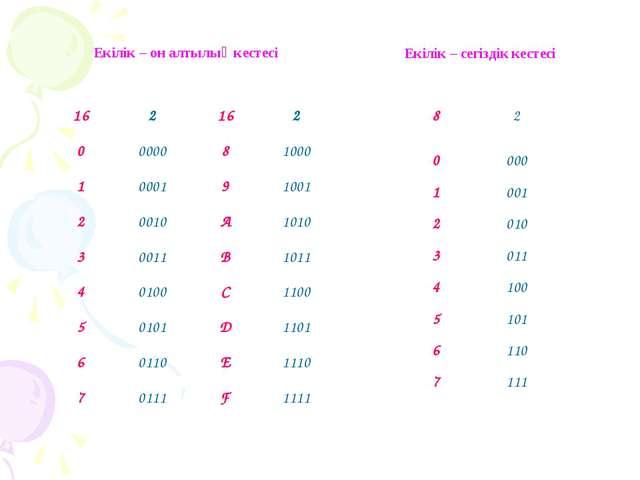 Екілік – он алтылық кестесі Екілік – сегіздік кестесі 162162 0000081000...