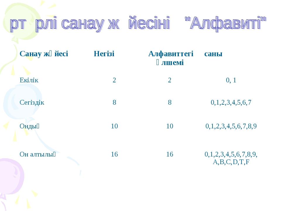 Санау жүйесіНегізі Алфавиттегі өлшемісаны Екілік 220, 1 Сегіздік 880...