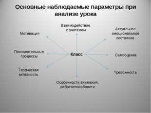 Основные наблюдаемые параметры при анализе урока Класс Взаимодействие с учите