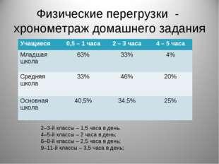 Физические перегрузки - хронометраж домашнего задания 2–3-й классы – 1,5 часа
