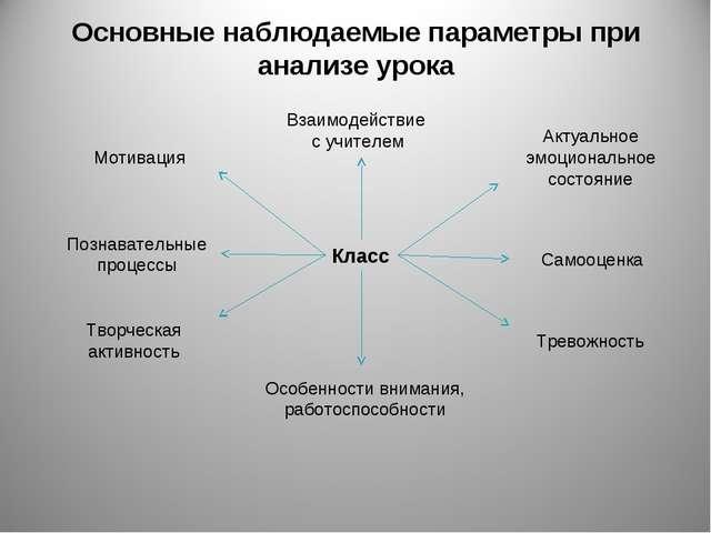 Основные наблюдаемые параметры при анализе урока Класс Взаимодействие с учите...