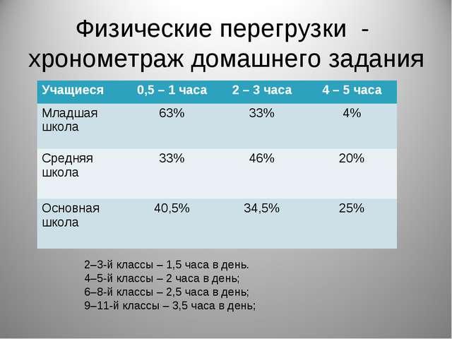 Физические перегрузки - хронометраж домашнего задания 2–3-й классы – 1,5 часа...